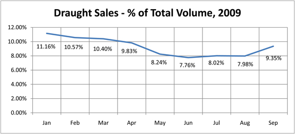 Draught sales as a percent of total beer volume, Jan - Sept 09 (Canada)